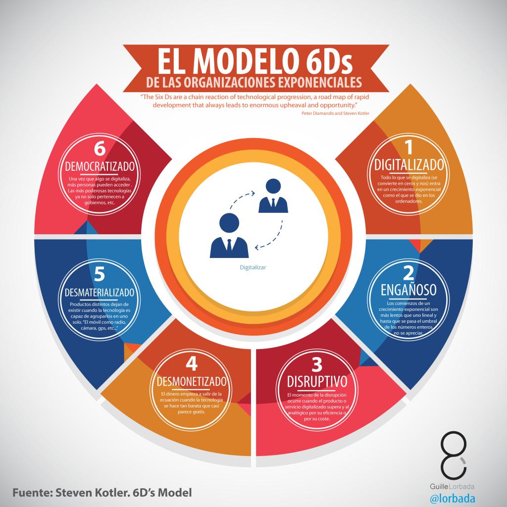 6d-model-organizaciones-exponenciales-01