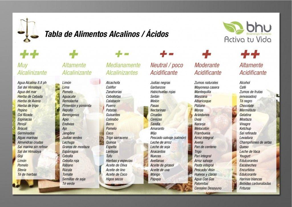 Dieta sin alimentos acidos