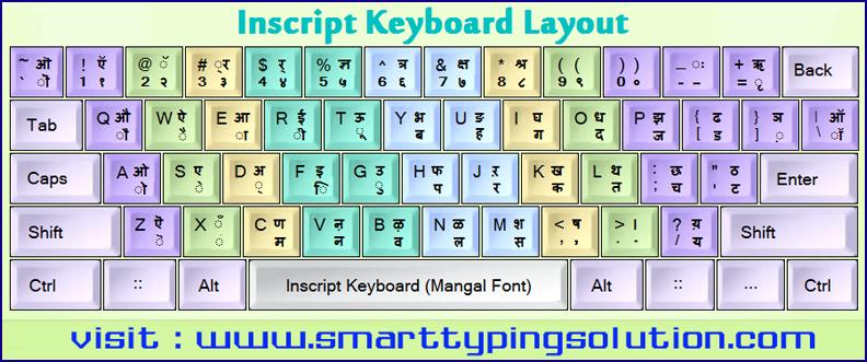Pin by Sachin Singh on sachin singh Keyboard typing