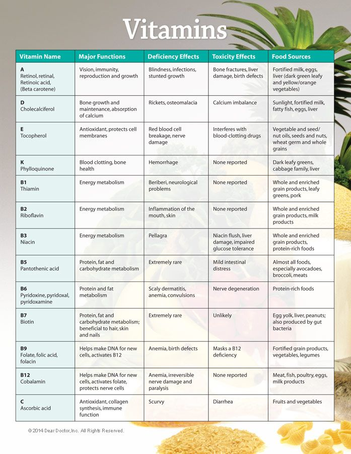 Vitamins chart also vitamin deficiency symptoms  complex rh pinterest