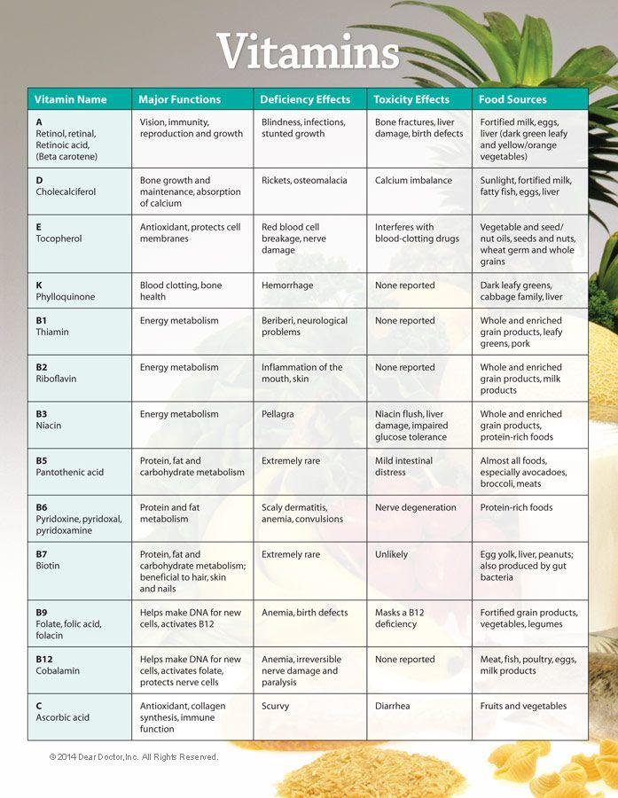 Vitamins chart paketsusudomba co also minerals ganda fullring rh