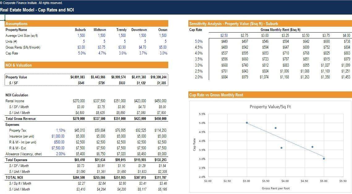 Real Estate Excel Templates Top Ten Trends In Real Estate Excel
