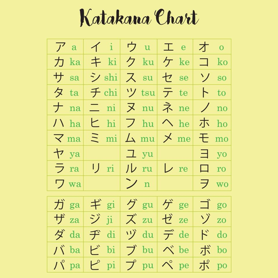 Japanese Language (Katakana Chart) | Japanese Language | Pinterest ...