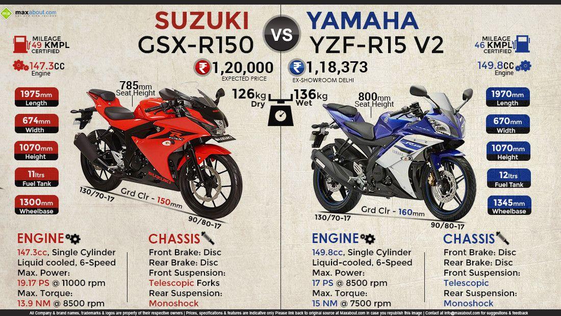 Suzuki Gsx R150 Vs Yamaha Yzf R15 V2 Infographic Gsx Suzuki