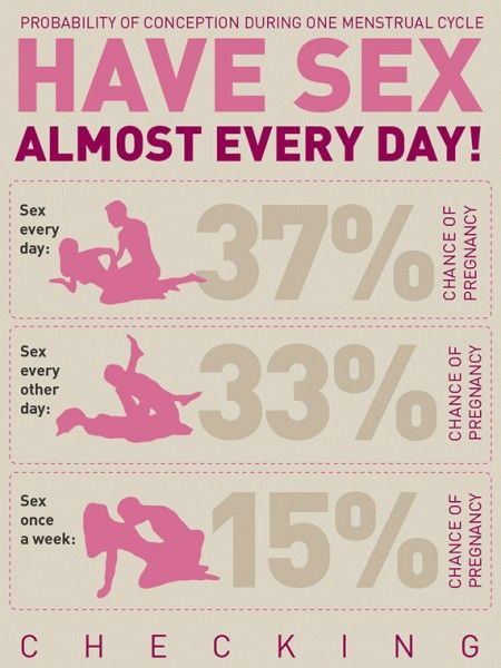 Anal sex probability of getting pregnant