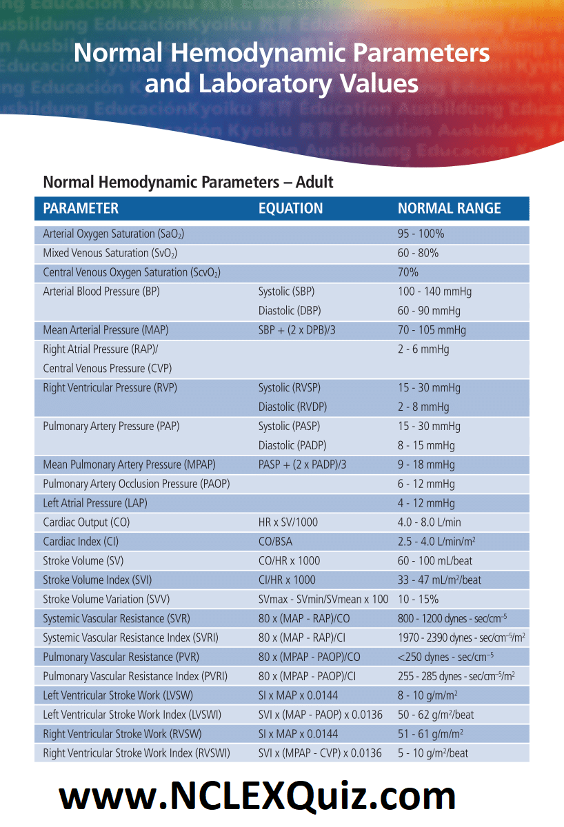 Normal Hemodynamic Parameters and Laboratory Values in