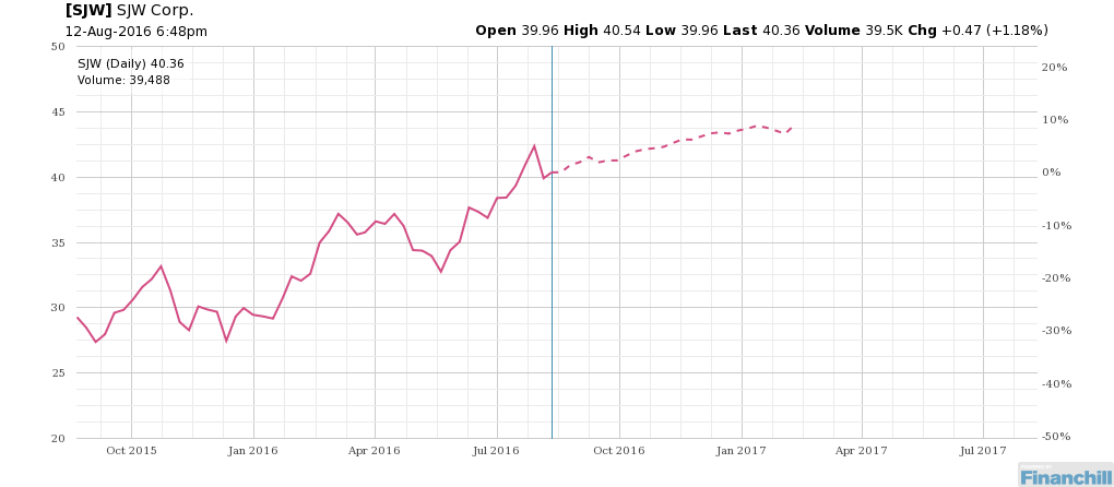 Seasonality for $SJW could surprise traders. http://bit.ly/2a3F8Hi