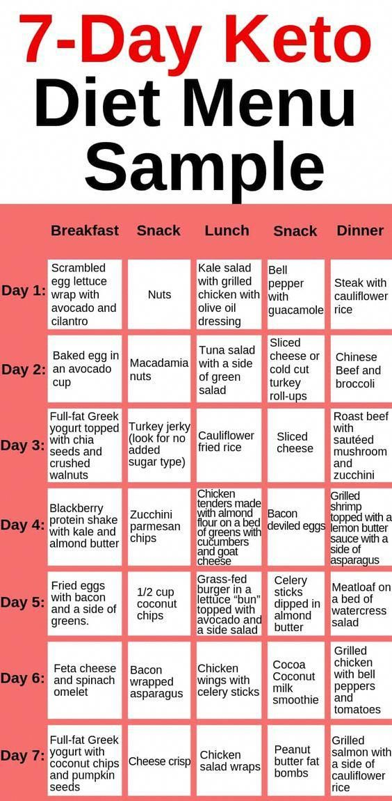 Ketogenic Diet 7 Day Ketogenic Diet Meal Plan With Images Ketogenic Diet Meal Plan Keto Diet Menu Keto Diet