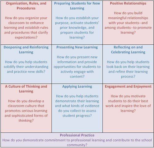 Thoughtful Classroom Teacher Effectiveness Framework