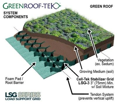 Living Roof Construction | Types Of Construction   Adelaide City Council |  Bottle Walls And Green Roofs | Pinterest | Construction Types, Living Roofs  And ...