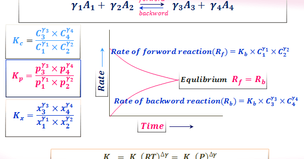 Chemical Equilibrium Questions And Answers Law Of Mass Action And Van T Hoff Equation Mathematical Expression Study Chemistry Equilibrium