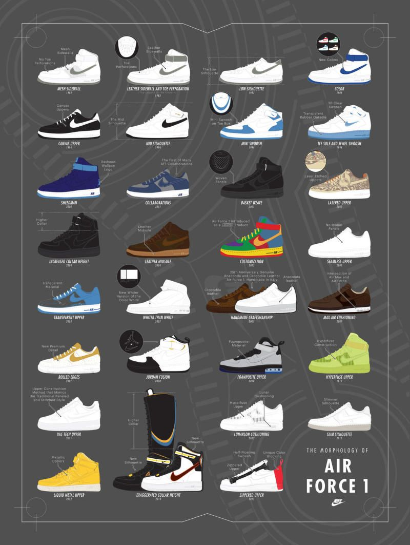 How Much the Nike Air Force 1 Has Changed Since 1982 Air force and