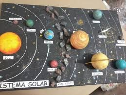 Image Result For Geocentric Solar System Project Ideas Gt Projects Solar System Projects Solar System Science Project Solar System Model