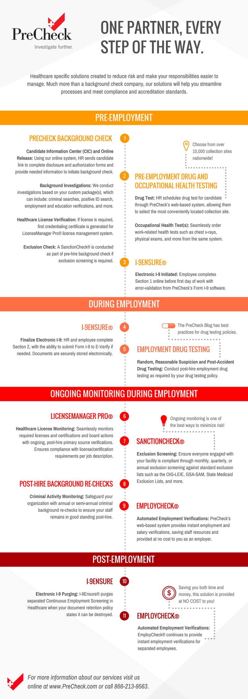 How We Can Help At Each Stage Of The Employment Lifecycle Hr