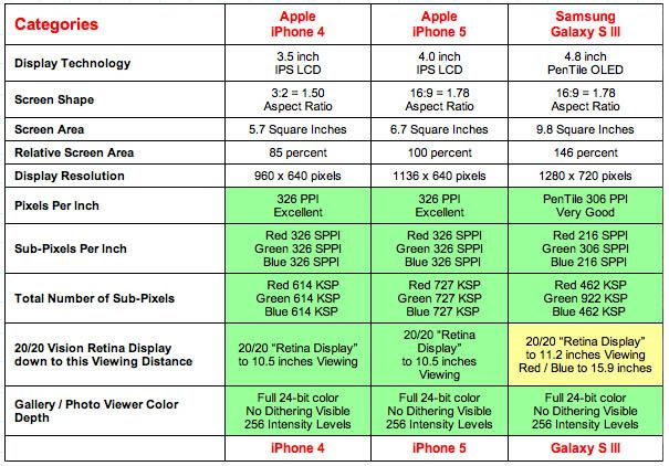 iPhone 5 outperforms Samsung's Galaxy S III in display test