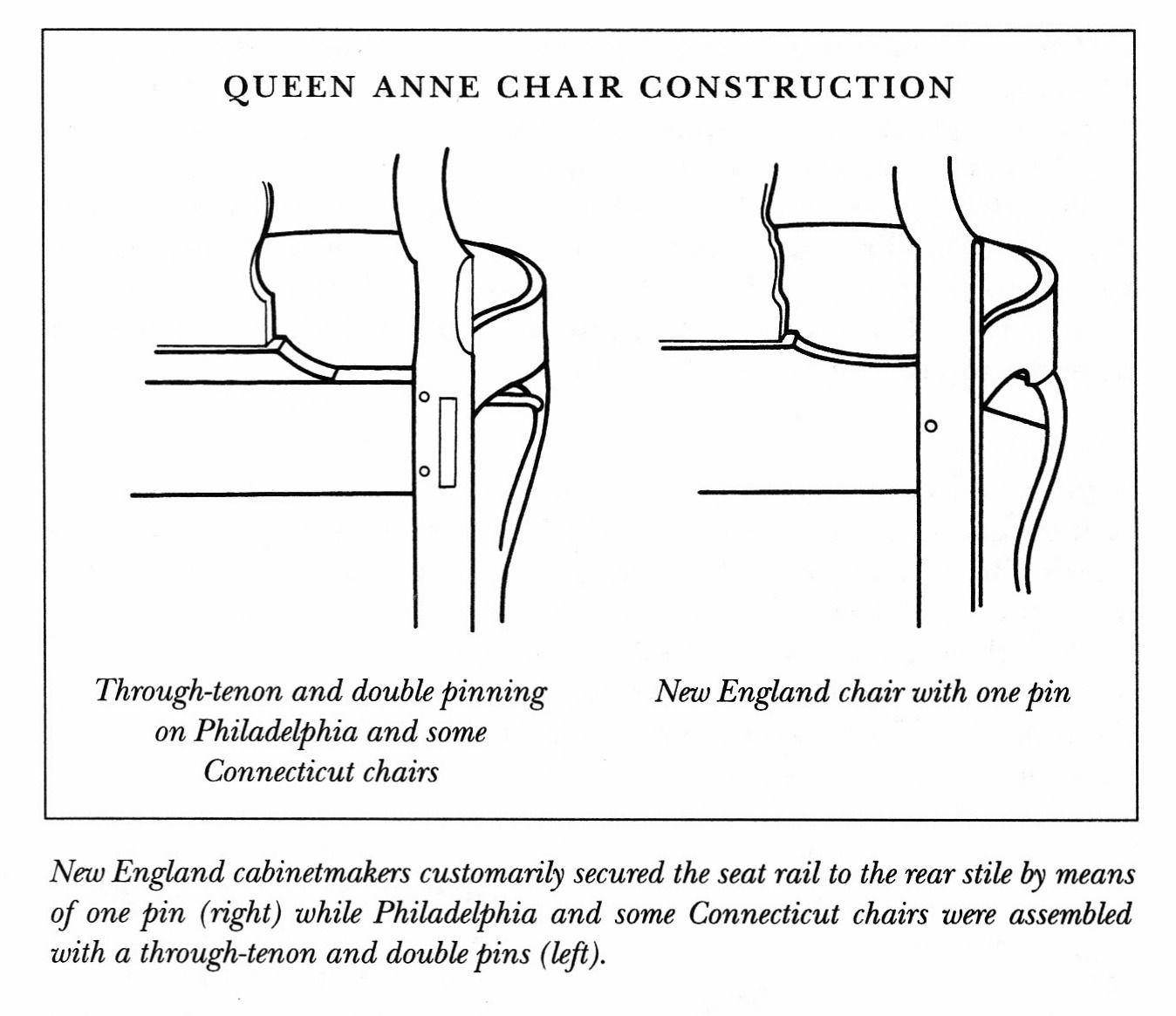 Chair antique queen anne chair the buzz on antiques antique chairs 101 - Diagram Of Queen Anne Chair Construction Queen Anne Chairfurniture Styles Vintage