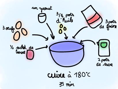 """foodbeam : """"Standard deviation"""", ça marche aussi en pâtisserie? – Gâteau au yaourt et au pamplemousse"""