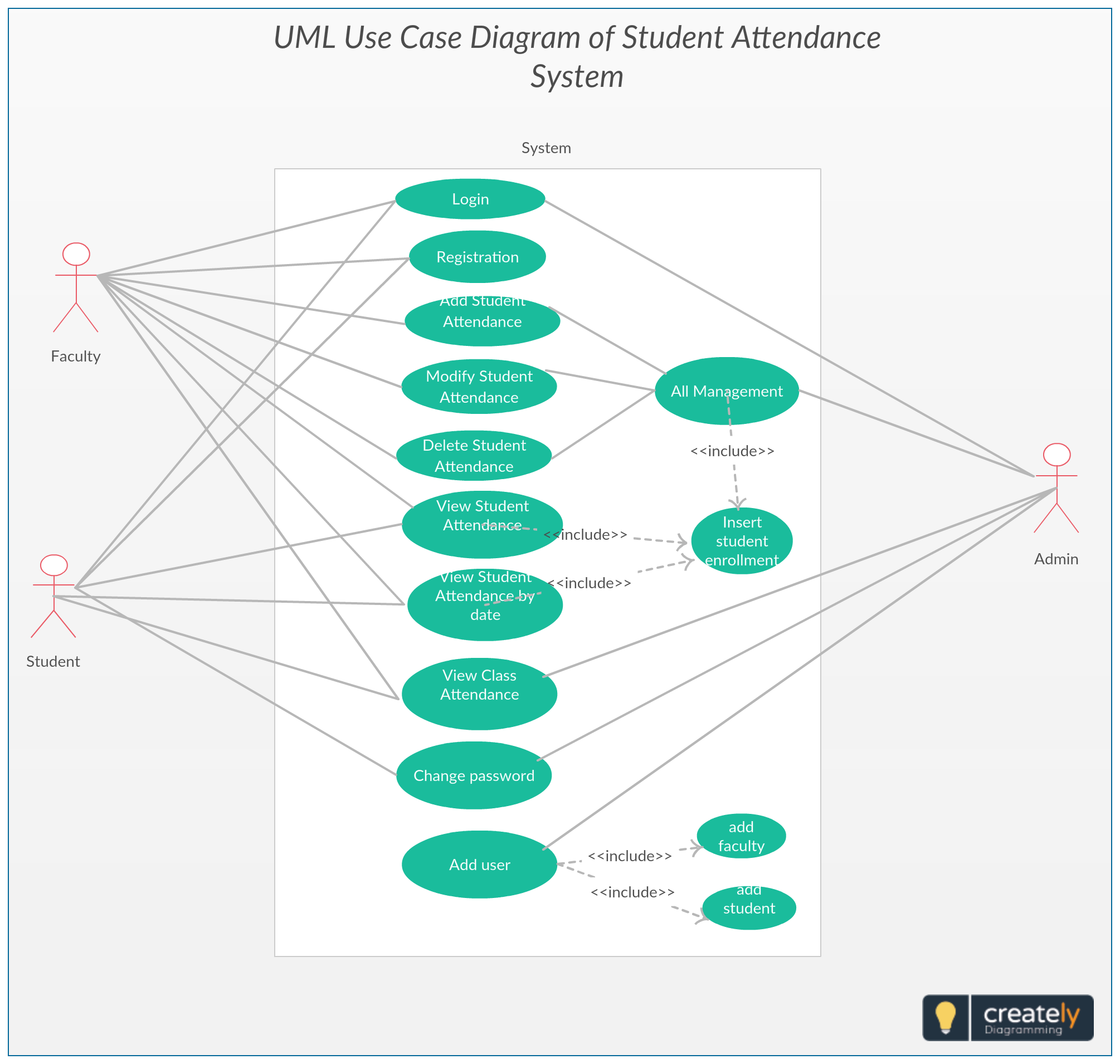 Use Case Diagram Student Attendance System Project System Architecture Diagram Student Attendance Diagram Architecture