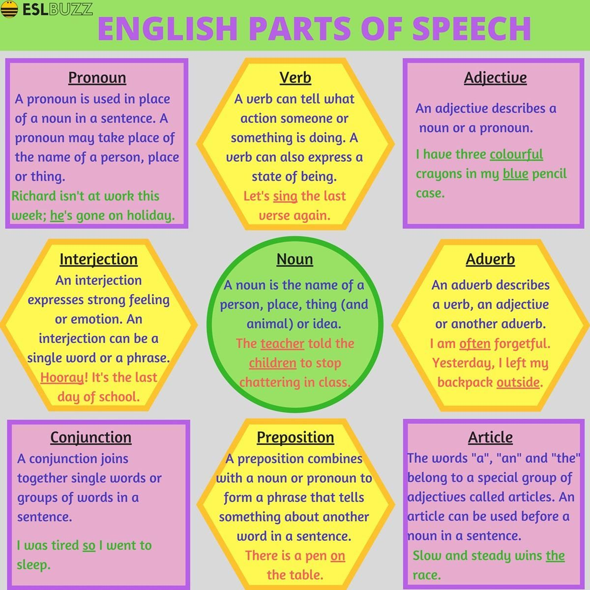Grammar Parts Of Speech In English