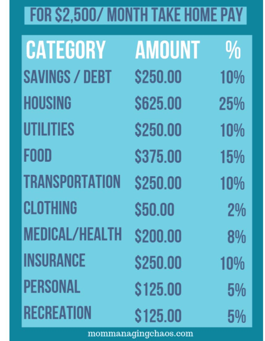 It is possible insurance budgeting money management