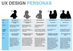 17 Best images about UX - User Segments/Personas on Pinterest ...