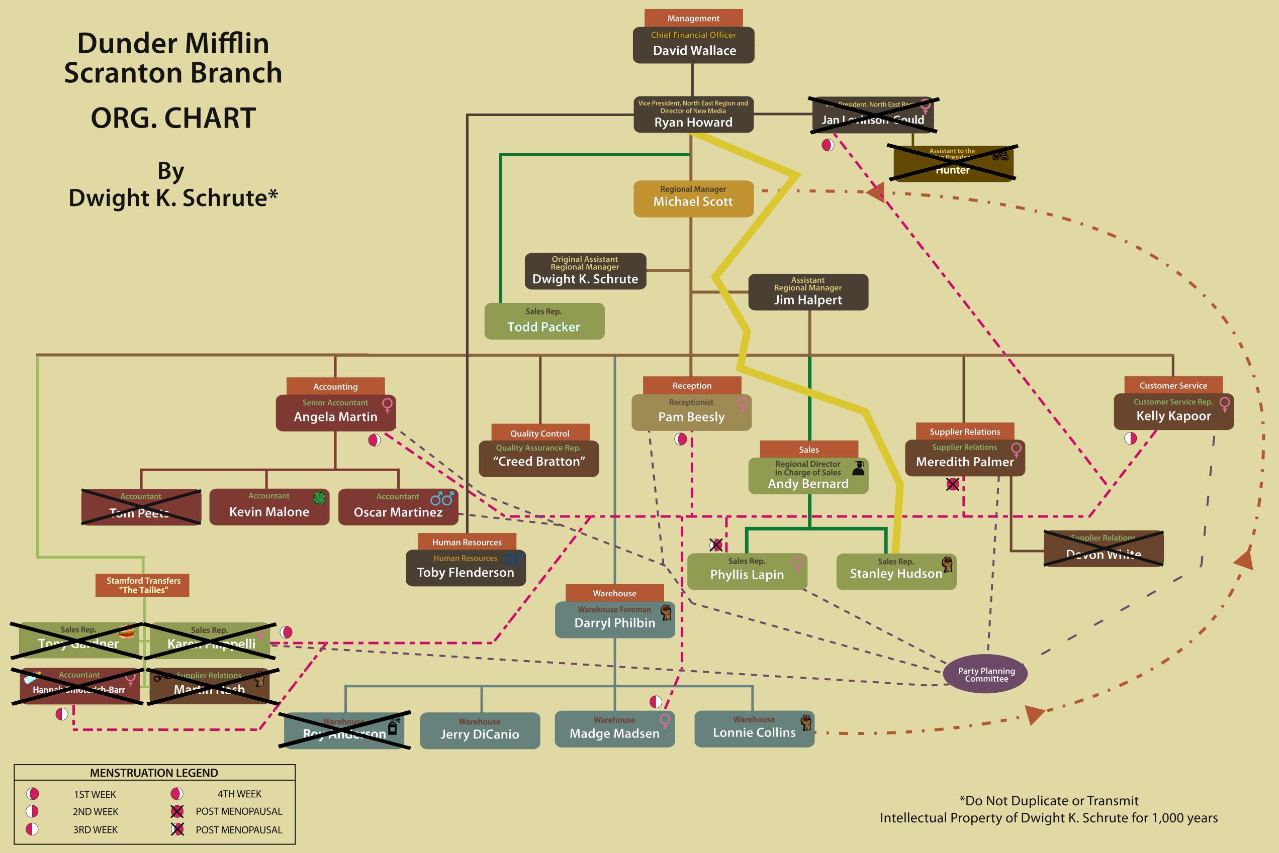 Organizational Chart  Hilarious Chart By Dwight Schrute
