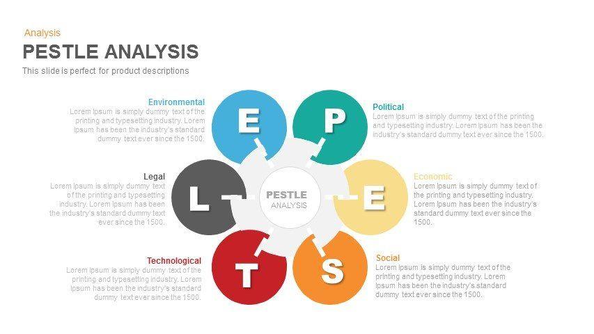 Pestle Analysis Powerpoint And Keynote Template Slidebazaar
