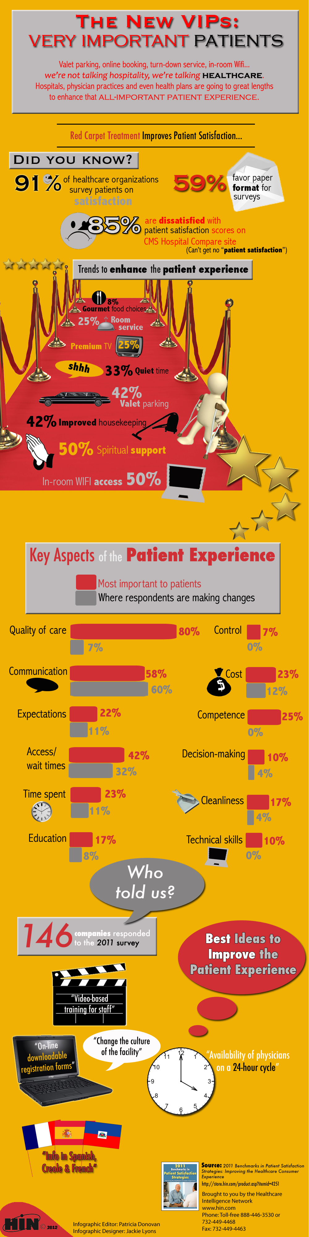 The Patient Experience ValueFree Infographic Download On The