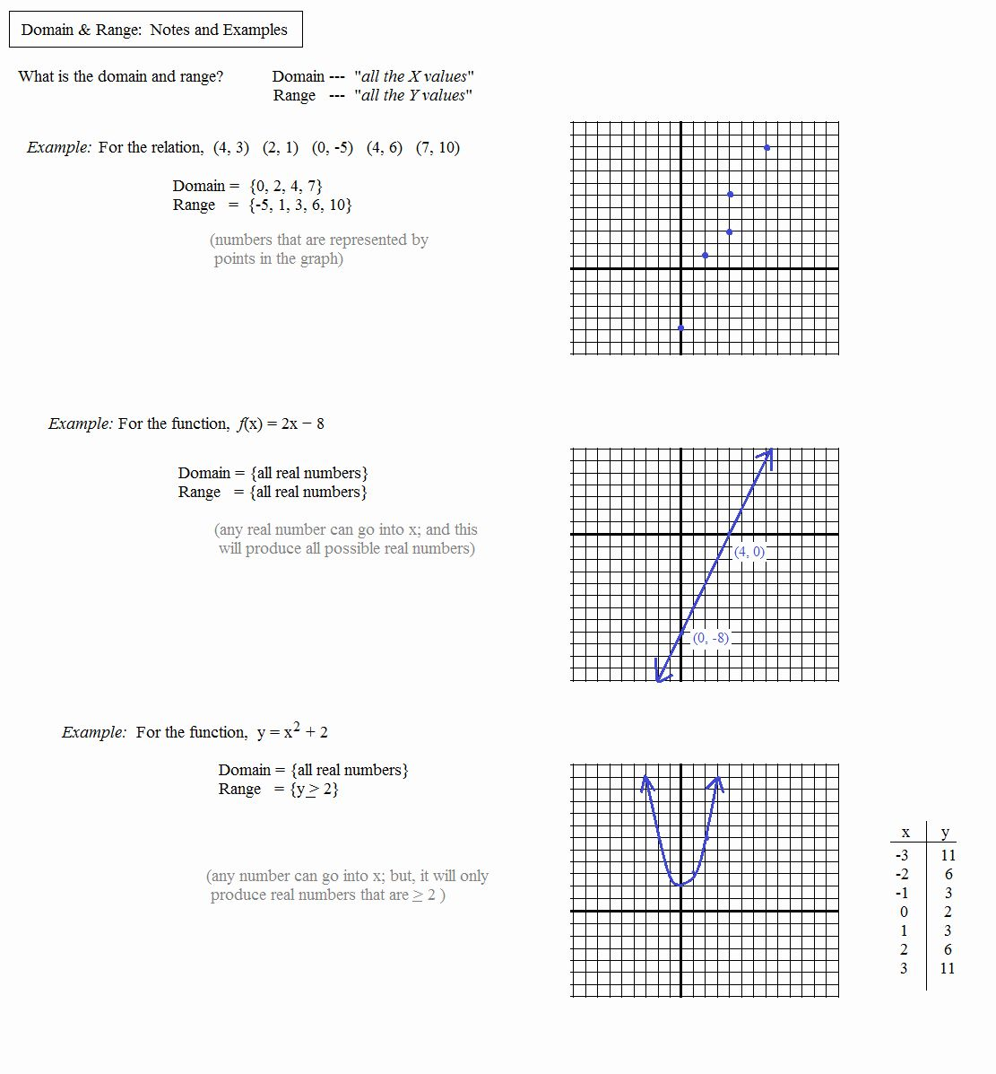 Domain And Range Math Worksheets