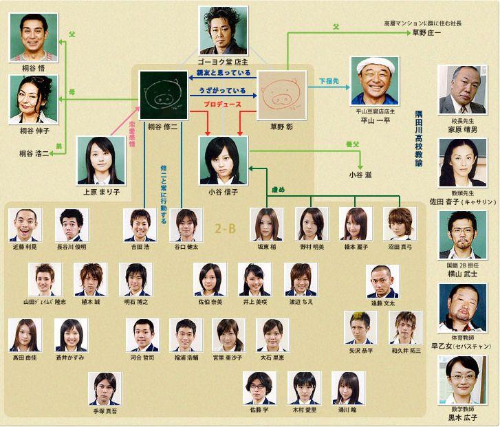 http://wiki.d-addicts.com/static/images/4/4c/Nobuta_wo_Produce_chart.jpg
