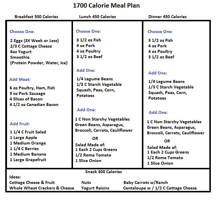 Plain  Kcal Meal Plan  Google Search   Macro Diets And Meal