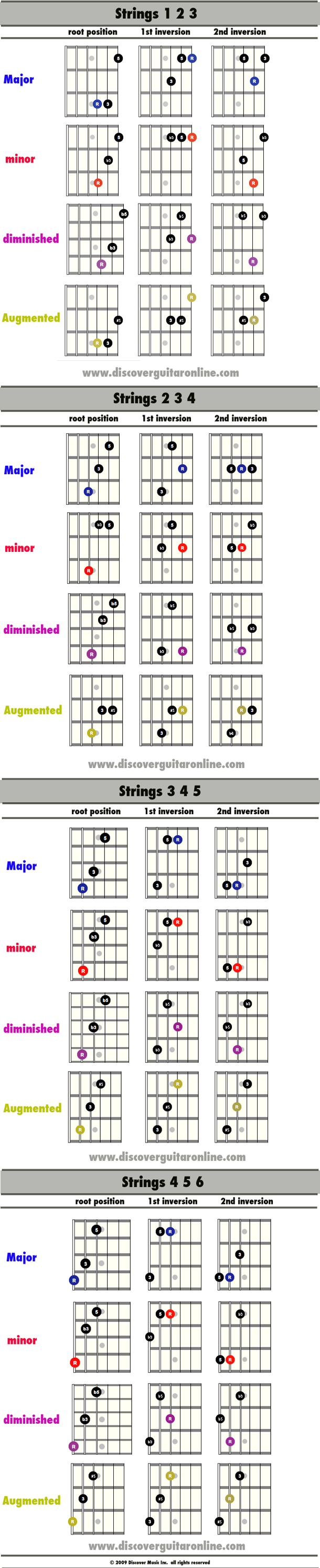Triad inversion shapes discover guitar online learn to play triad inversion shapes discover guitar online learn to play guitar hexwebz Choice Image