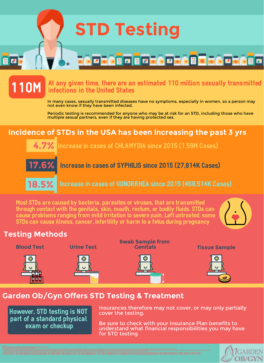 Pin By Sabina Abell On 2 Infographic Health Sexually Transmitted Diseases Sexually Transmitted