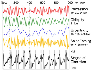 Glacial cycles and sea floor spreading pic periodicities of milankovich cycles account for changes in earth publicscrutiny Gallery