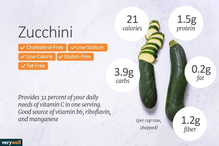 Summer Squash and Zucchini Nutrition Facts