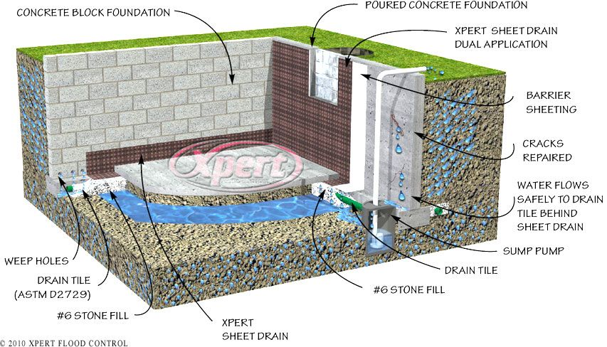 drain tile interior basement foundation flood control system rh pinterest com