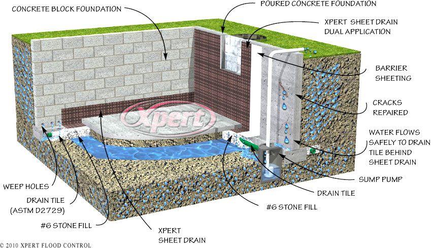 drain tile waterproofing basement