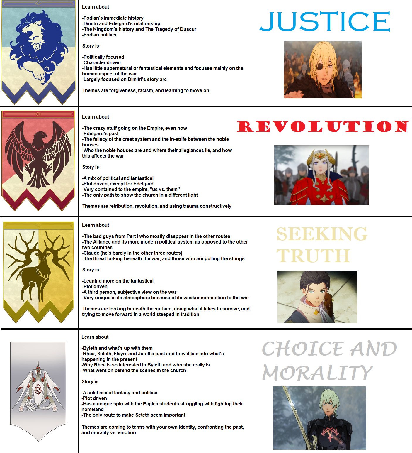 Route Infographic Fire Emblem Three Houses Fire Emblem Fire Emblem Awakening Fire Emblem Games