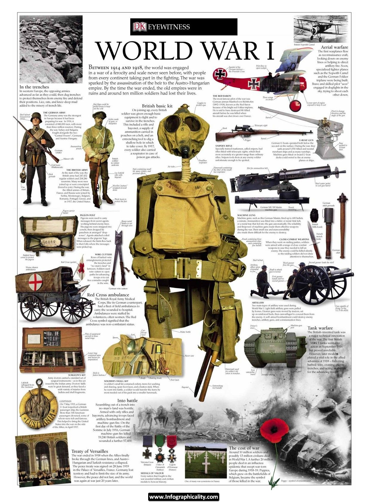 About World War I Infographic