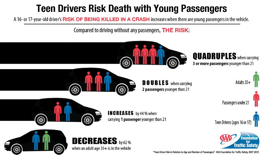 The Risk of Speeding and Street Racing - Teens in the