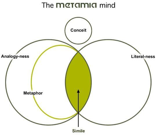 Venn Diagram Analogy Vs Metaphor Literal Thinking Conceit Simile
