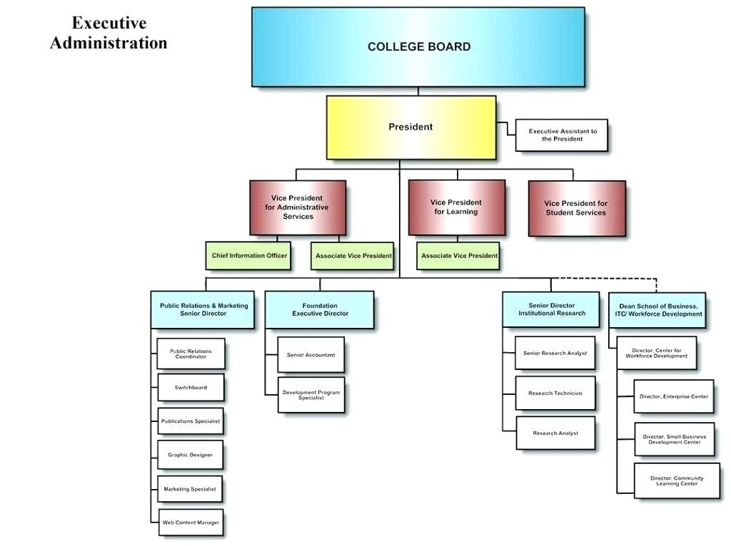 Google Image Result For Http Adriandavis Co Wp Content Uploads 2019 04 Company Organizational Chart E Student Services Free Lesson Plans Organizational Chart