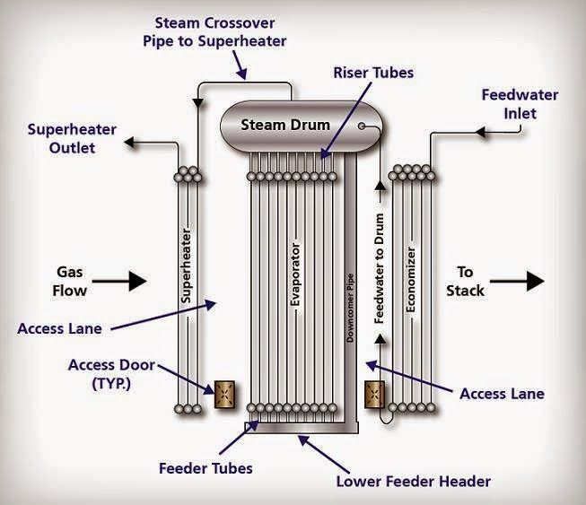 Heat Recovery Steam Generators Or Boilers