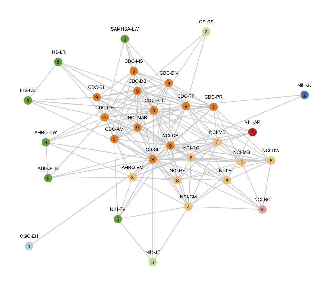 Visualizing Networks With Ggplot2 In R