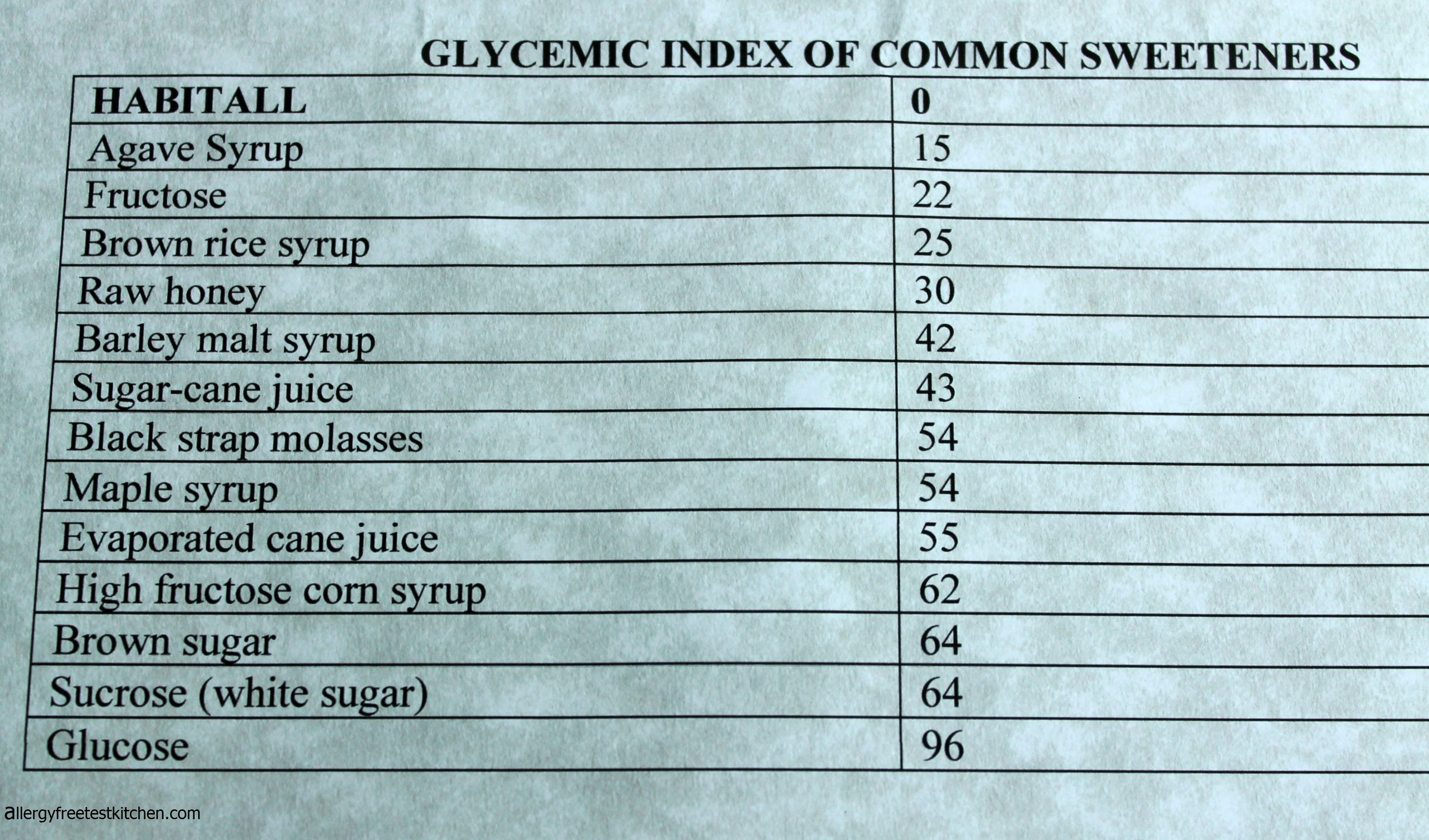 Maple Syrup Glycemic Index  Google Search  Healthier Foods