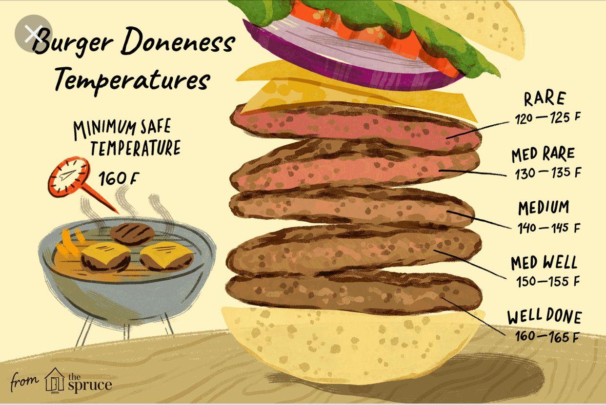 Burger temp temperature chart | How to cook burgers, Pork cooking  temperature, Hamburgers grilled