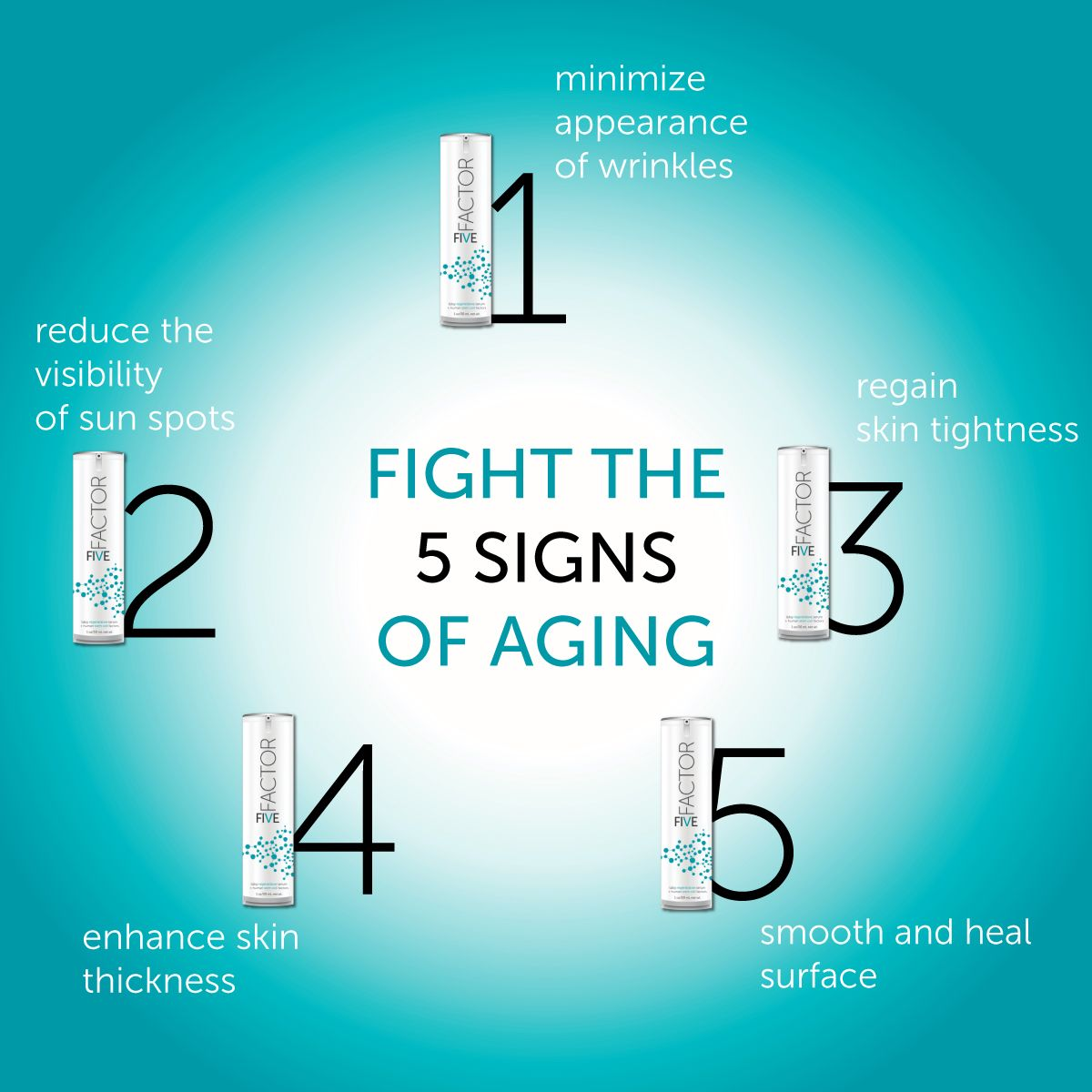 Just 1 Bottle Of Factorfive Fights All 5 Signs Of Aging Aging Skin Antiaging Anti Aging Skin Care Aging Signs Best Anti Aging