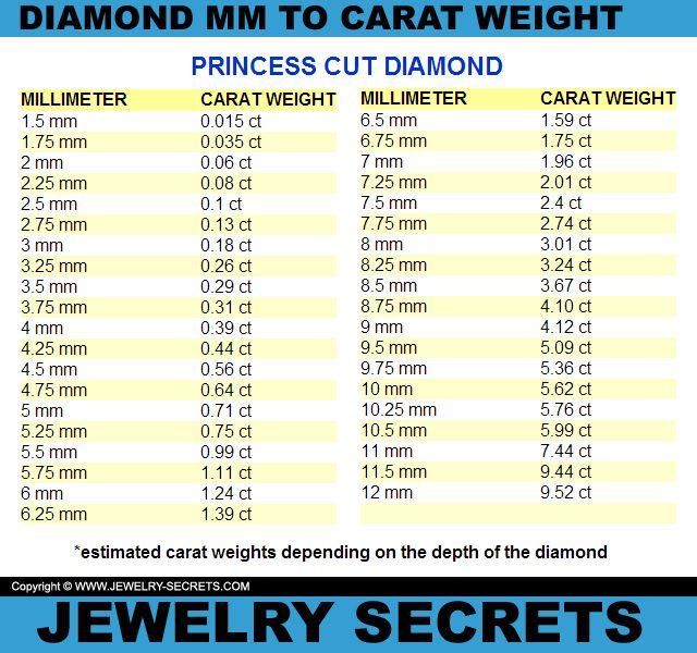 Princess Cut Diamond Mm To Carat Weight Conversion Chart