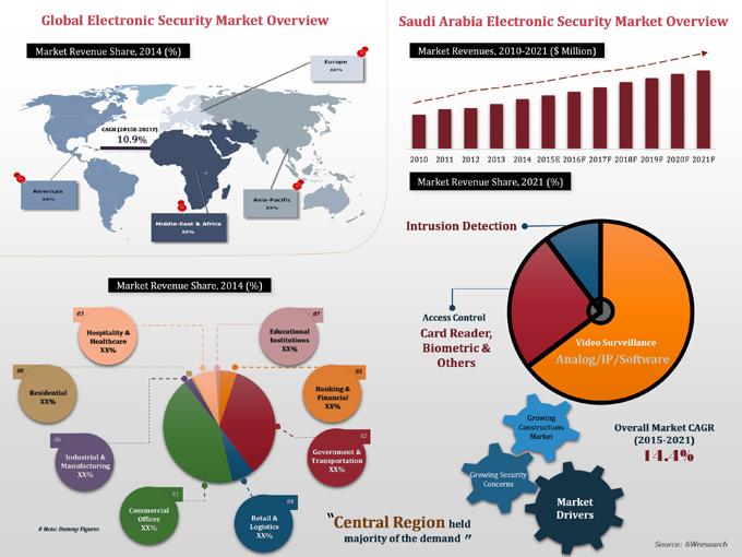 Saudi Arabia Electronic Security Market 2015 2021 Market