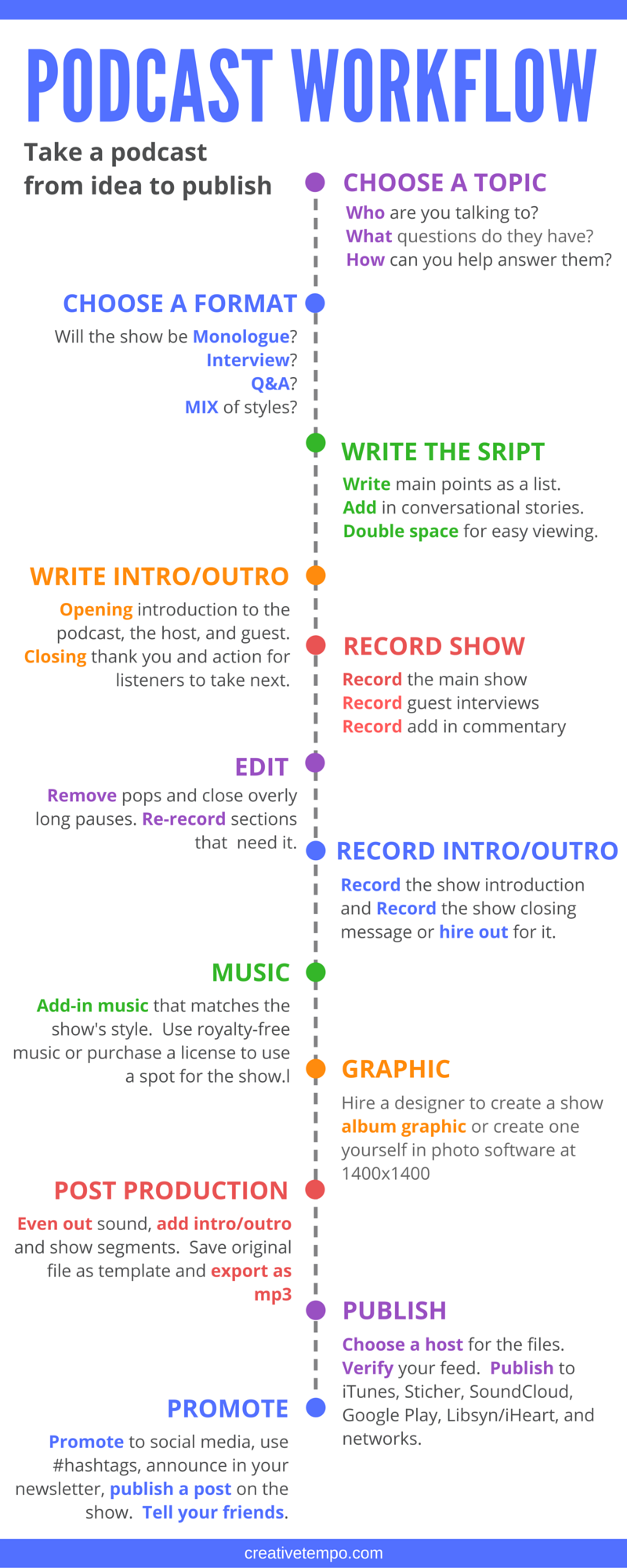 Podcast Workflow How To Start A Creative Podcast Podcasting